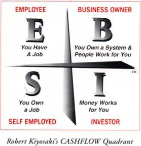 Robert Kiyosaki's Cashflow Quadrant